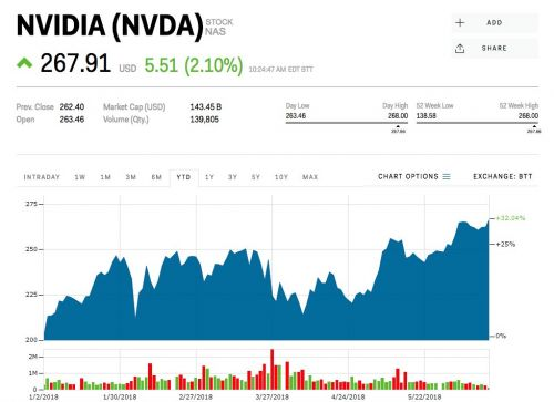 Nvidia just hit a record high