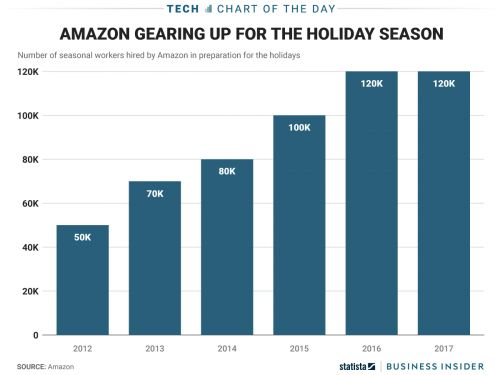 Amazon holiday hiring is reaching sky-high levels - this year's tally will be about 120,000