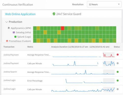 New tool uses AI to roll back problematic continuous delivery builds automatically