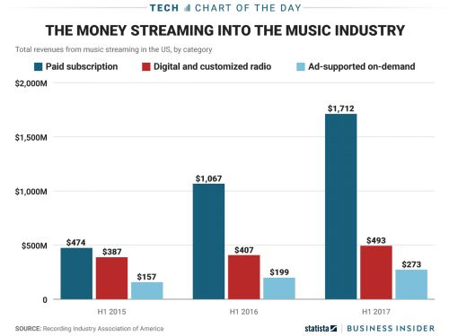 Spotify and other streaming services are finally giving the music industry something to cheer about