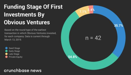It's not so obvious that this VC firm is focused on impact