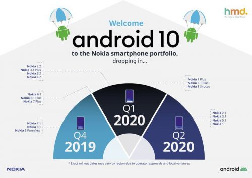 Nokia shares its Android 10 roadmap with updates starting in Q4 2019