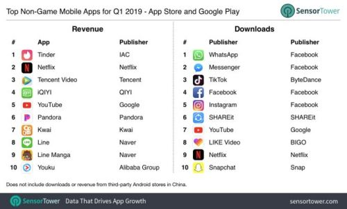 Tinder becomes the top-grossing, non-game app in Q1 2019, ending Netflix's reign