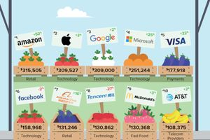 Apple and Google are the top two most valuable brands in wireless tech