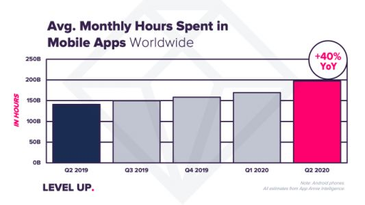 Coronavirus impact sends app downloads, usage and consumer spending to record highs in Q2
