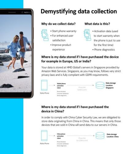 HMD rubbishes Nokia 7 Plus personal data leak allegations, shares detailed info about data collection