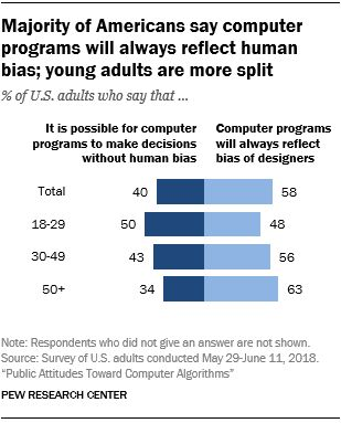 1. Attitudes toward algorithmic decision-making