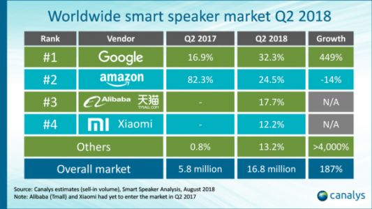 Smart Home Speaker Market Grew 187% In Q2 2018
