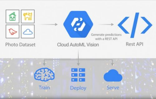 Google AutoML Simplifies Machine Learning By Cutting Down On Coding