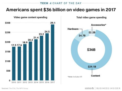 Americans spent a record $36 billion on video games last year, and demographics show that number is expected to go up in 2018