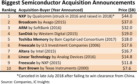 Size of semiconductor acquisitions may have hit limit