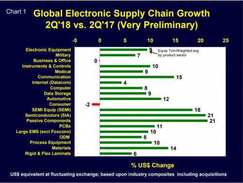 Strong 2Q'18 global supply chain growth but second half slowing