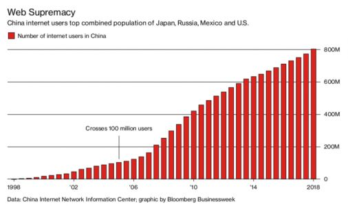 China reaches 800 million internet users